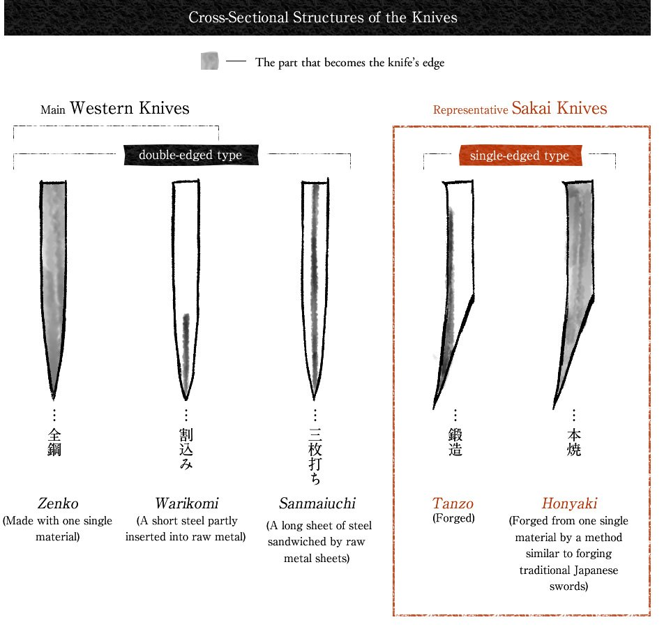 Cross-sectional structures of the knives
