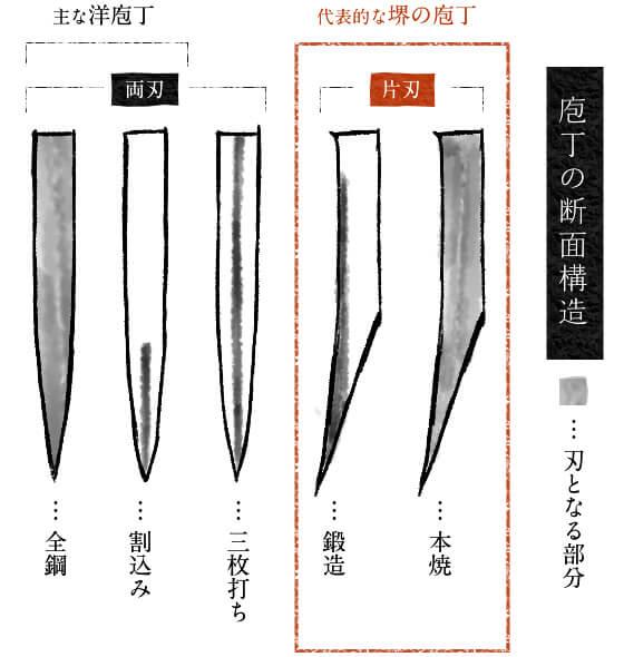 包丁の断面構造 堺の包丁の特徴